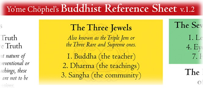 Buddhist Reference Sheet